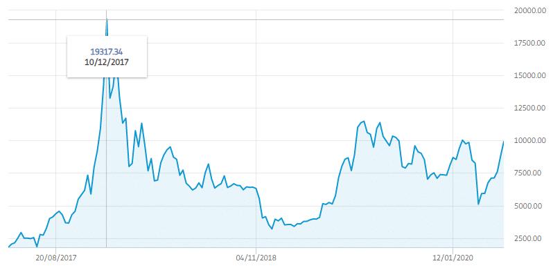 bitcoin kurs graf)